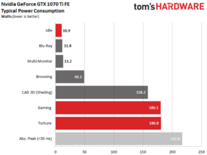 Consommation d'une GTX 1070 Ti