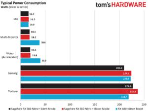 Consommation d'une RX 580 8 gb pour miner