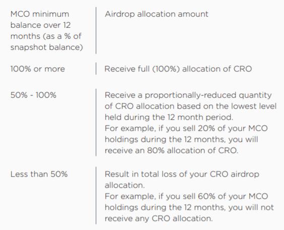 Conditions et règles de l'Airdrop du jeton CRO par CMO et Crypto.com