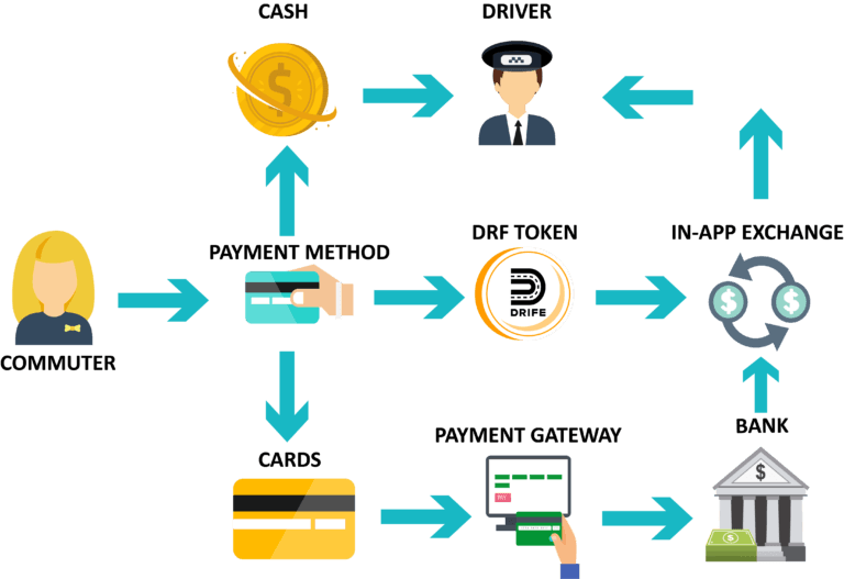 Exemple du processus de paiement du projet DRIFE