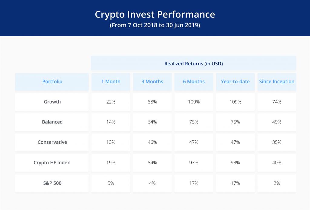 Performance du portefeuille de crypto-monnaies par Crypto.com